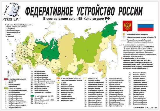Таблица регионов России